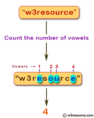 Java exercises: Count all vowels in a string - w3resource