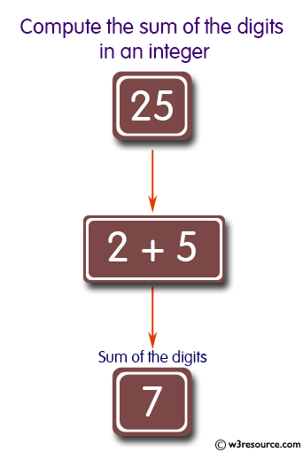 Java Method Exercises: Compute the sum of the digits in an integer