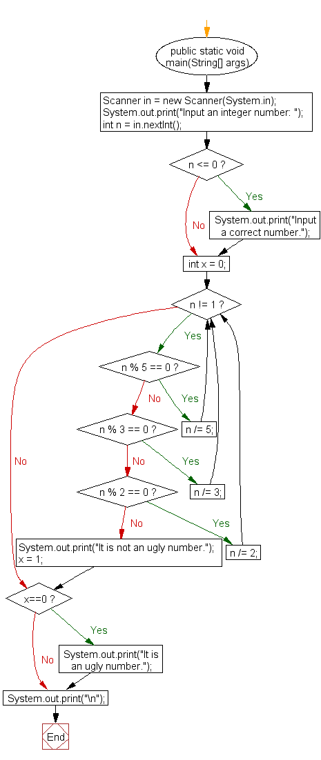 Flowchart: Check whether a given number is an ugly number