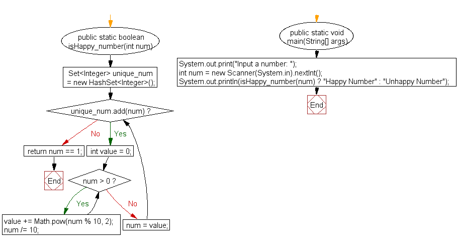 Flowchart: Check whether a given number is a happy number or unhappy number