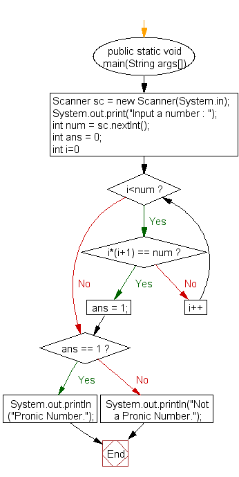Flowchart: Check whether a number is a Pronic Number or Heteromecic Number or not