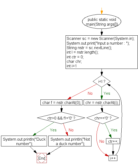 Flowchart: Check whether a number is a Duck Number or not