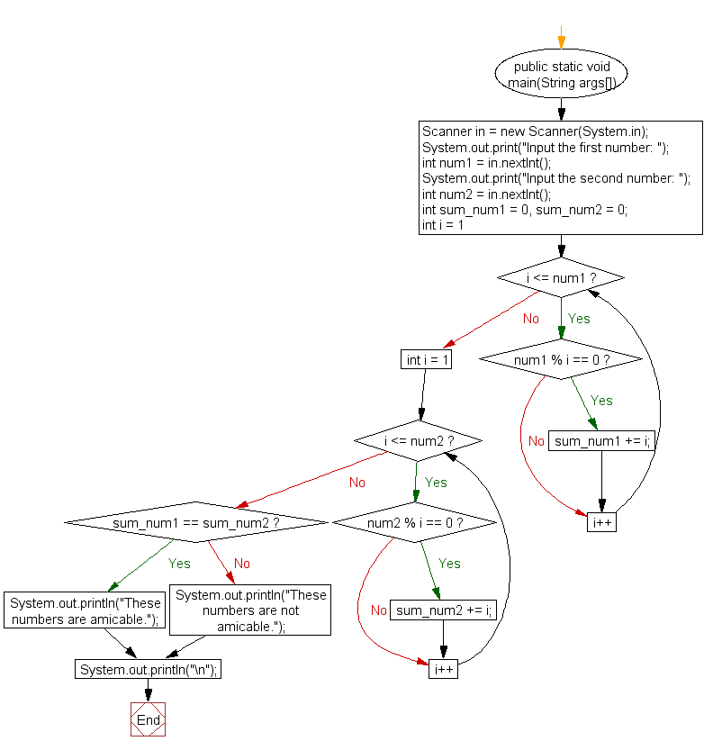 Flowchart: Check two numbers are Amicable numbers or not