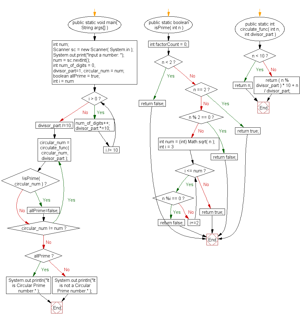 Flowchart: Check if a given number is circular prime or not