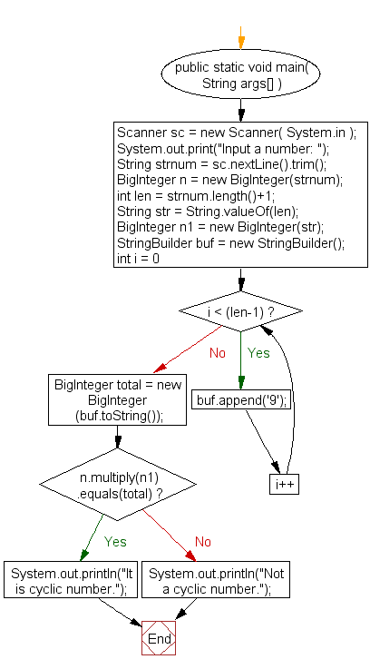 Flowchart: Check a number is a cyclic or not