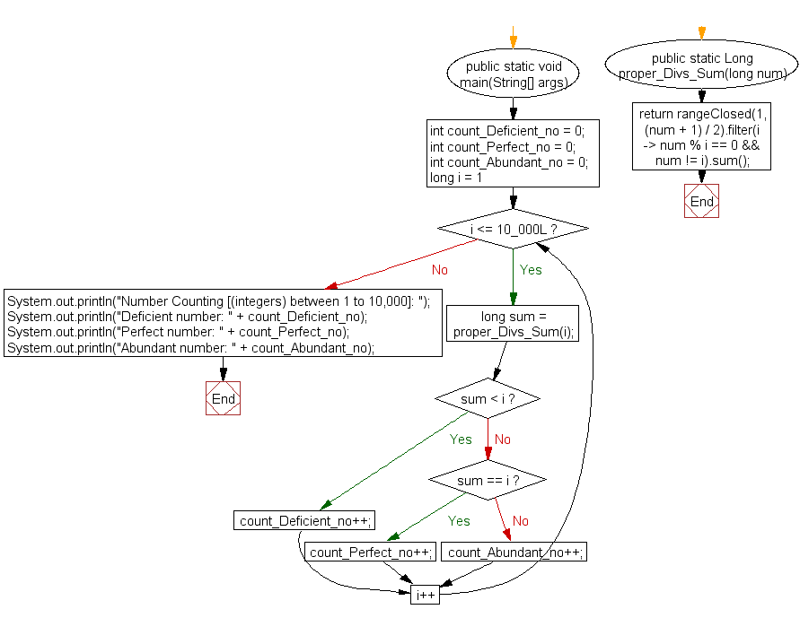 Flowchart: Classify Abundant, deficient and perfect number (integers) between 1 to 10,000