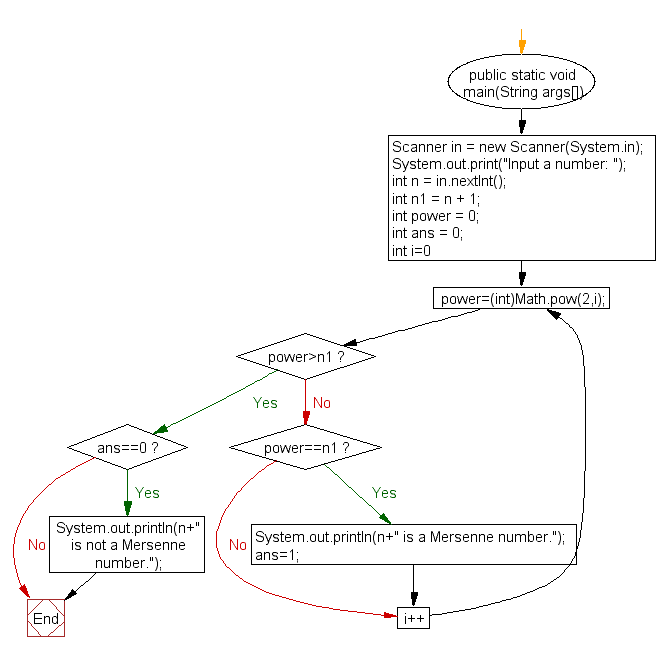 Flowchart: Check if a number is Mersenne number or not