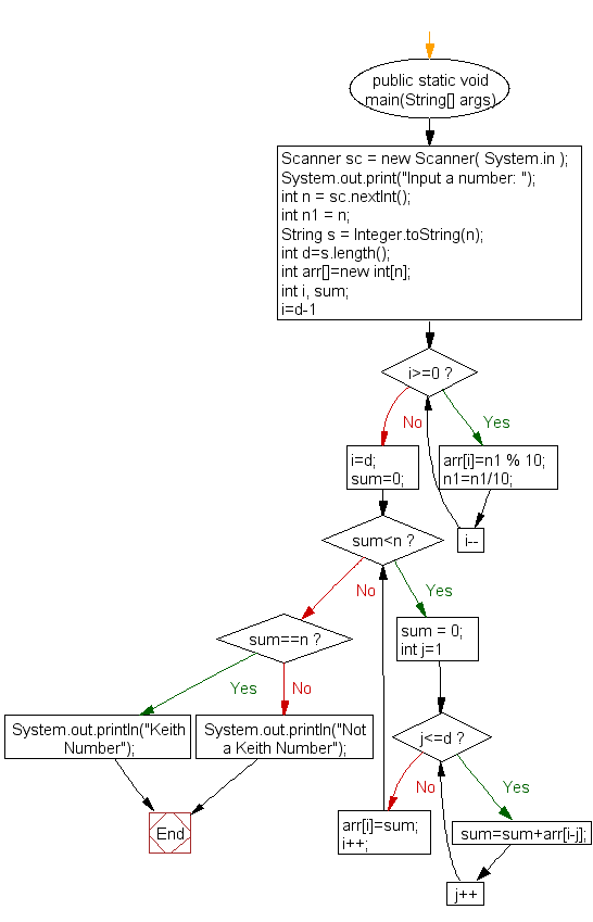 Flowchart: Check whether a number is a Keith Number or not