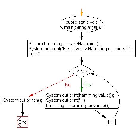 Flowchart: Create the first twenty Hamming numbers