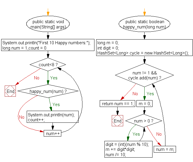 Flowchart: Find and print the first 10 happy numbers