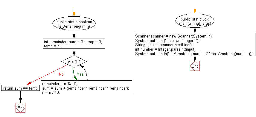 Flowchart: Check whether a number is an Armstrong Number or not