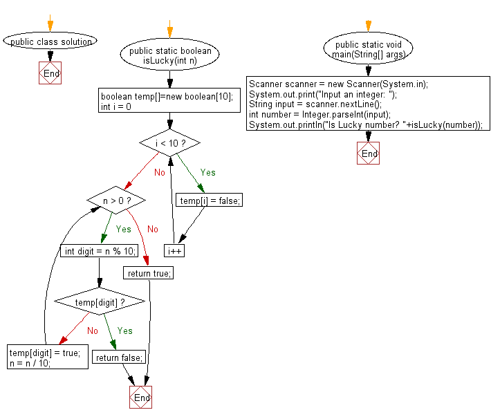 Flowchart: Check whether a number is a Lucky Number or not.