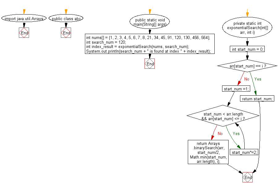 Flowchart: Find a specified element in a given sorted array of elements using Exponential search.