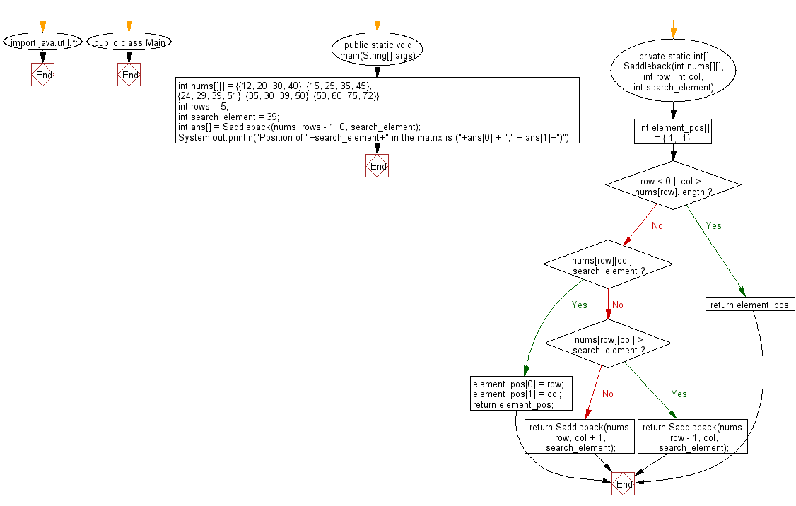 Flowchart: Find the row, column position of a specified number in a given 2-dimensional array.