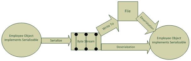 Java Serialization - w3resource
