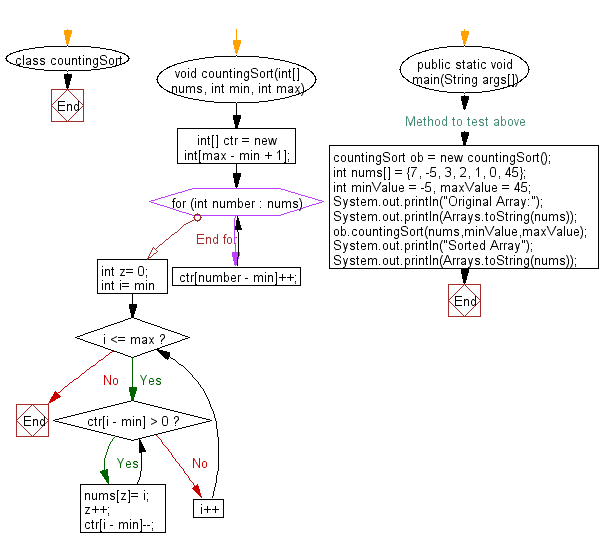 Flowchart: Sort an array of given integers using CountingSort Algorithm.