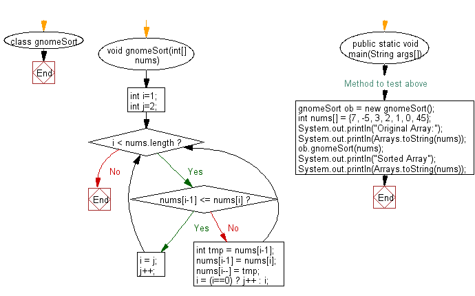 Flowchart: Sort an array of given integers using Gnome sort Algorithm.