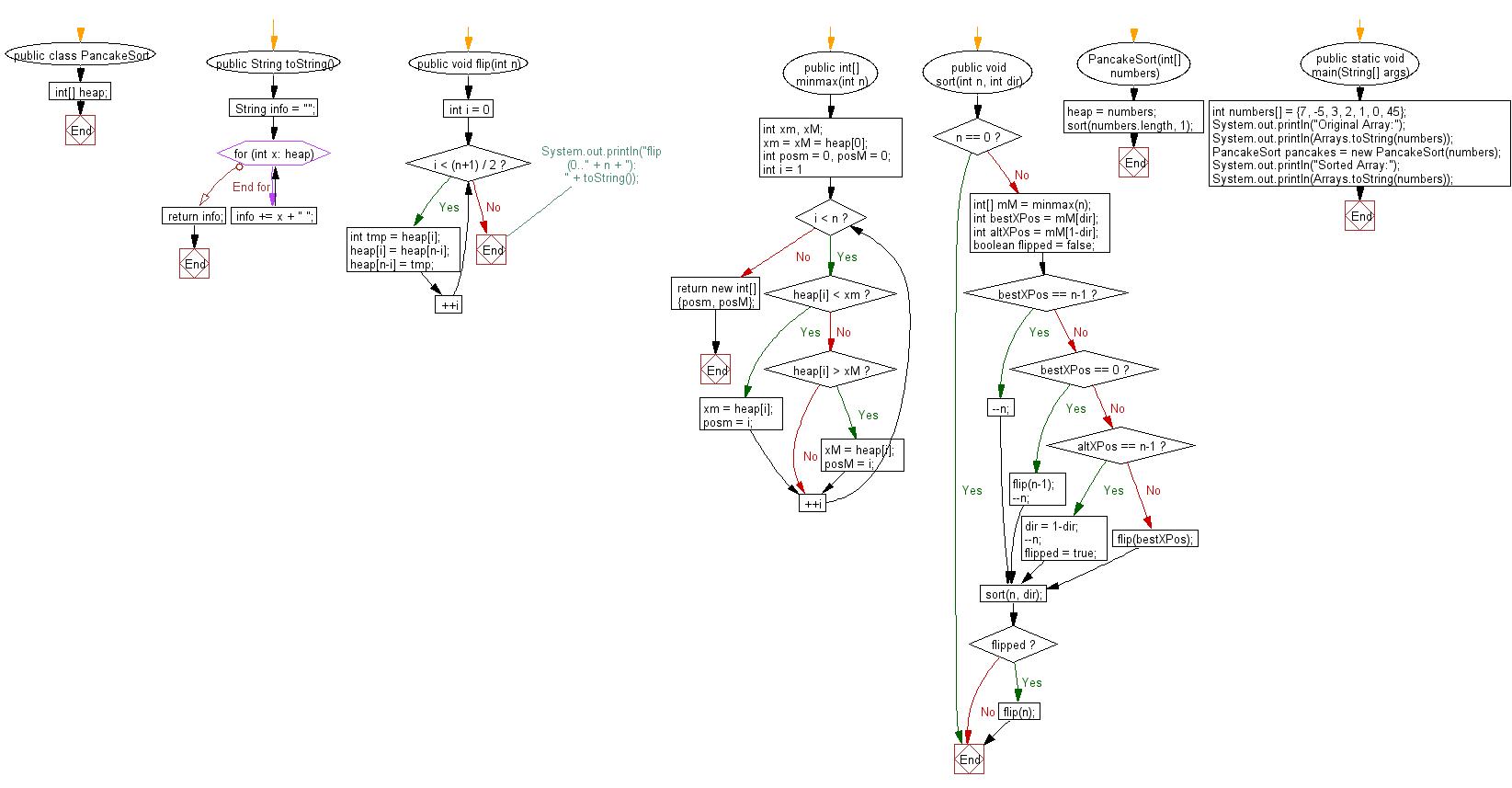 Sort an array of given integers using Pancake sort Algorithm