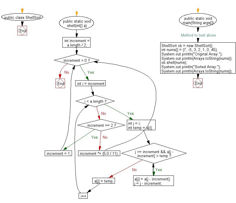 Flowchart: Sort an array of given integers Shell Sort Algorithm.