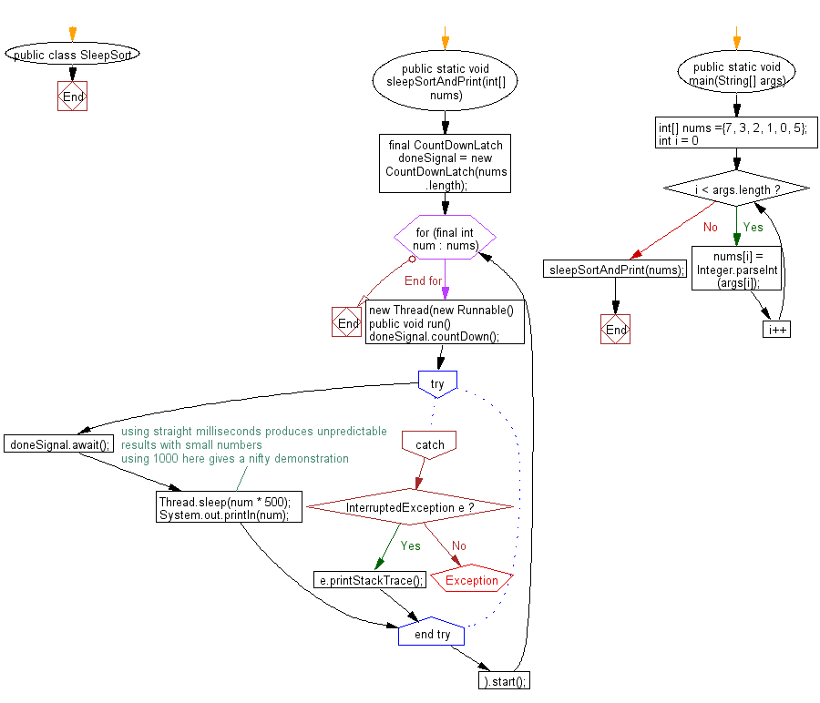 Flowchart: Sort an array of given non-negative integers using Sleep Sort Algorithm.