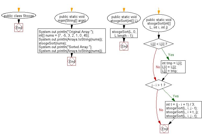 Flowchart:  Sort an array of given non-negative integers using Stooge Sort Algorithm.