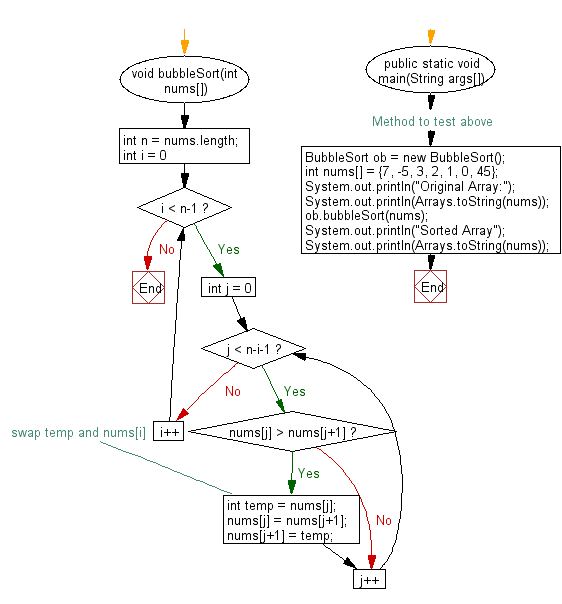 Flowchart: Sort an array of given integers using the Bubble sorting  Algorithm.