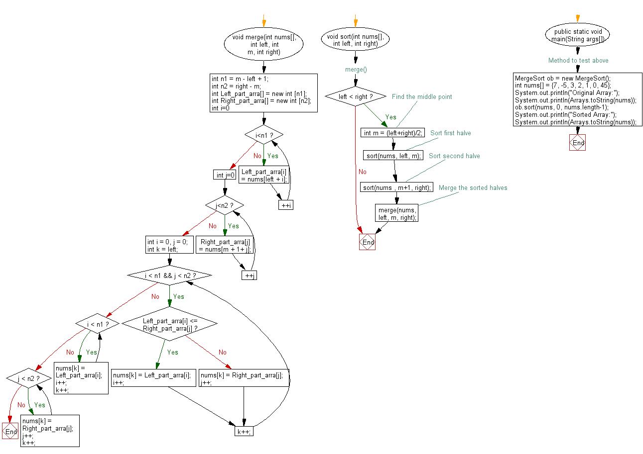Flowchart: Sort an array of given integers using the Merge sort Algorithm.