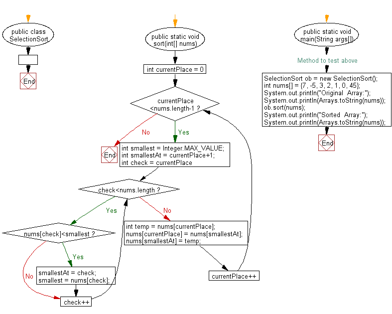 Flowchart: Sort an array of given integers using the Selection Sort Algorithm.