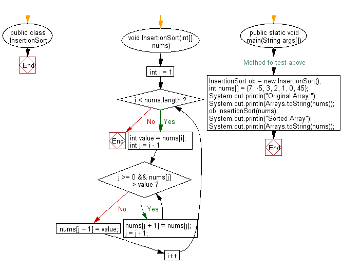 Flowchart: Sort an array of given integers using the Insertion sort Algorithm..