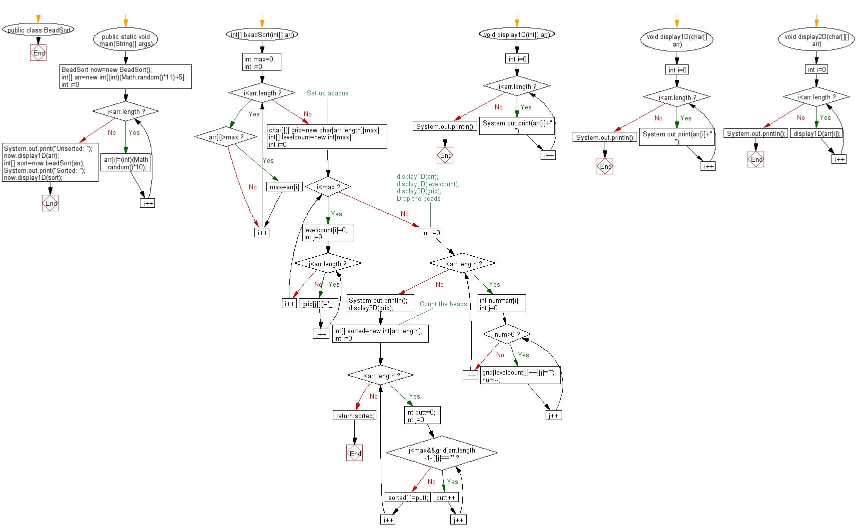 Sort an array of positive integers using the Bead Sort Algorithm
