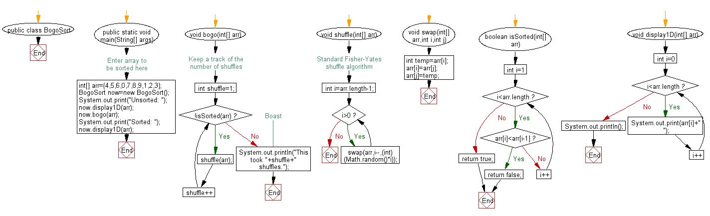 Sort an array of positive integers using the BogoSort Sort Algorithm