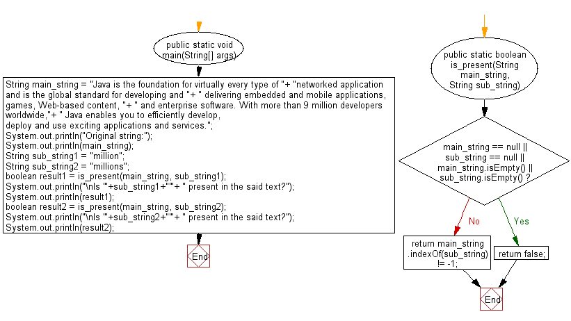 Flowchart: Java String Exercises - Return a new string using every characters of even positions from a given string