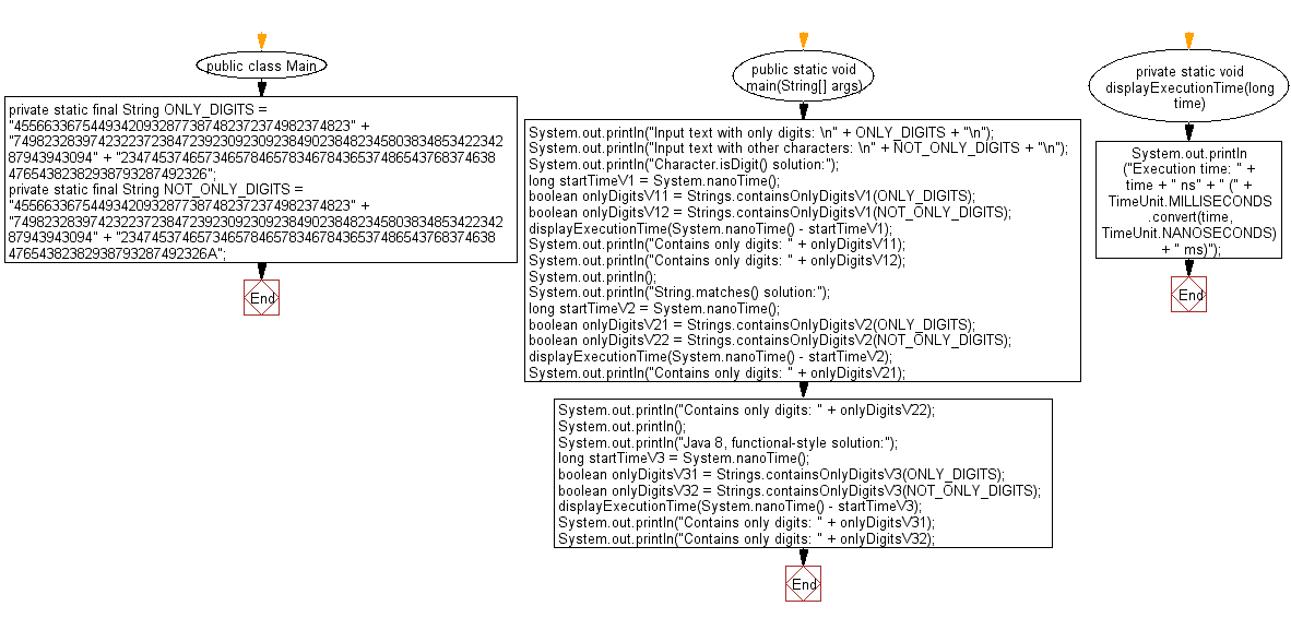 Flowchart: Java String Exercises - Test if a given string contains only digits