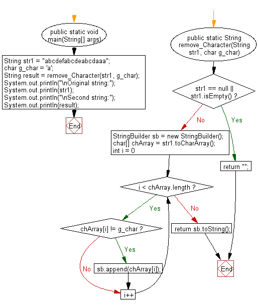 Flowchart: Java String Exercises - Remove a specified character from a given string