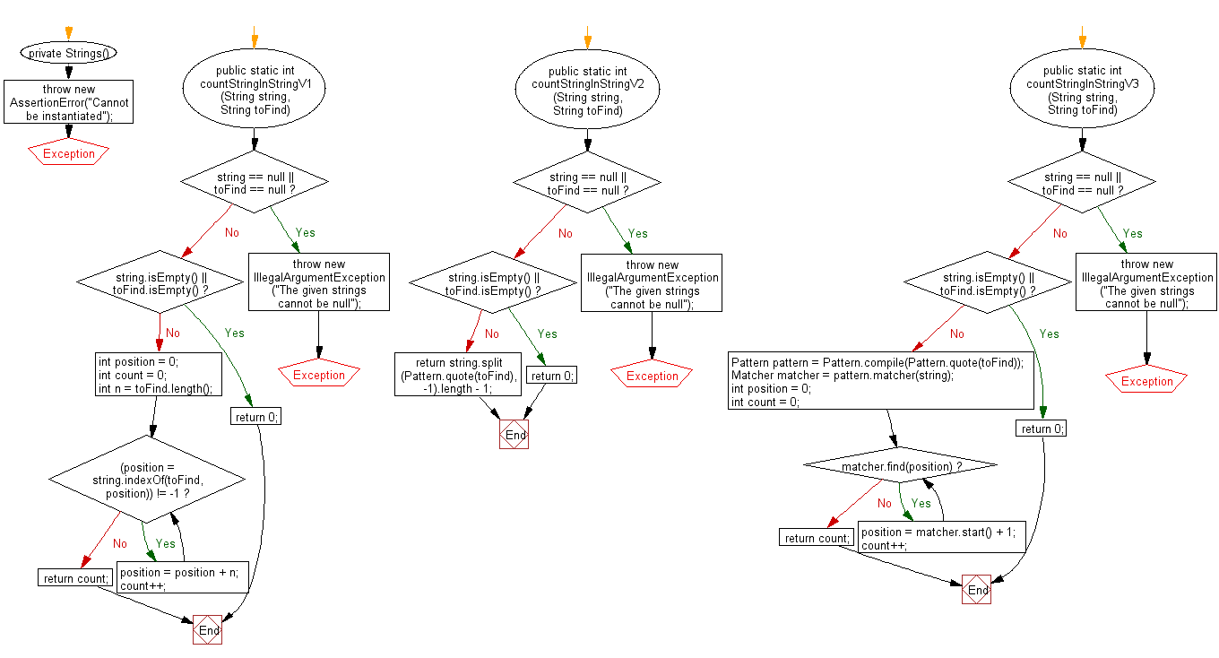 Flowchart: Java String Exercises - Count string in another string.