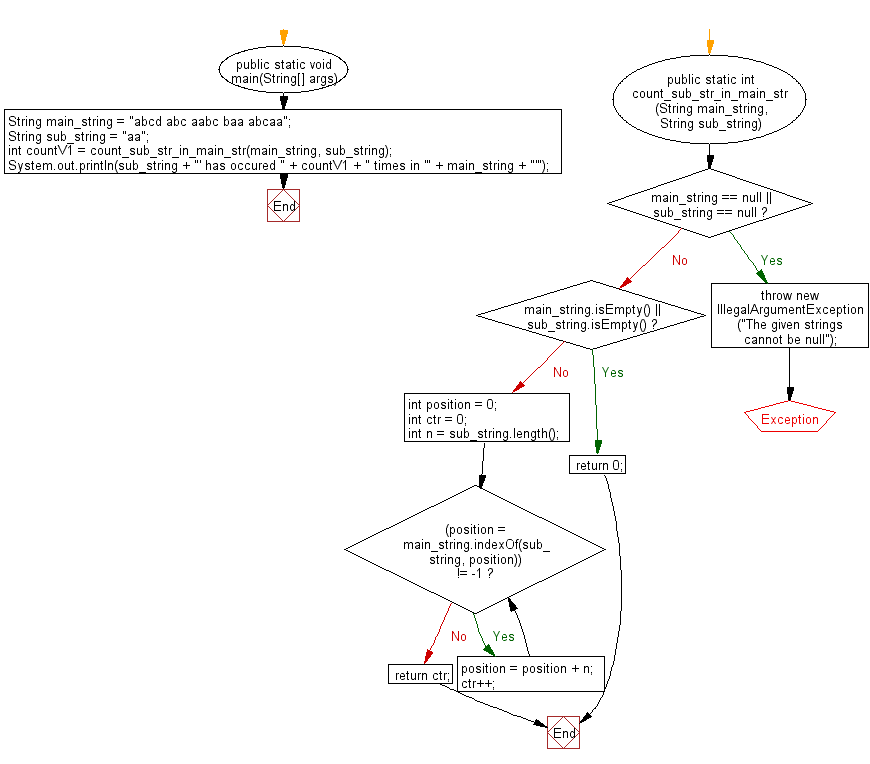 Flowchart: Java String Exercises - Count the occurrences of a given string in another given string.