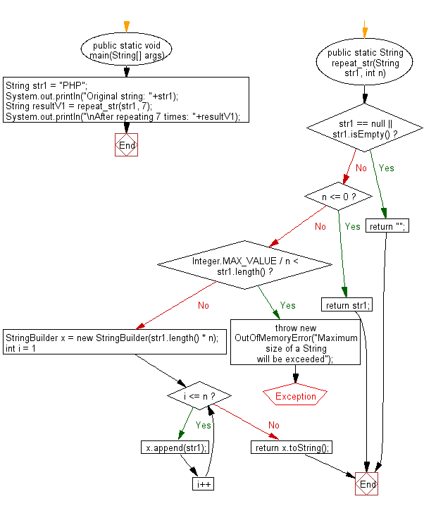 Flowchart: Java String Exercises - Concatenate a given string with itself of a given number of times.