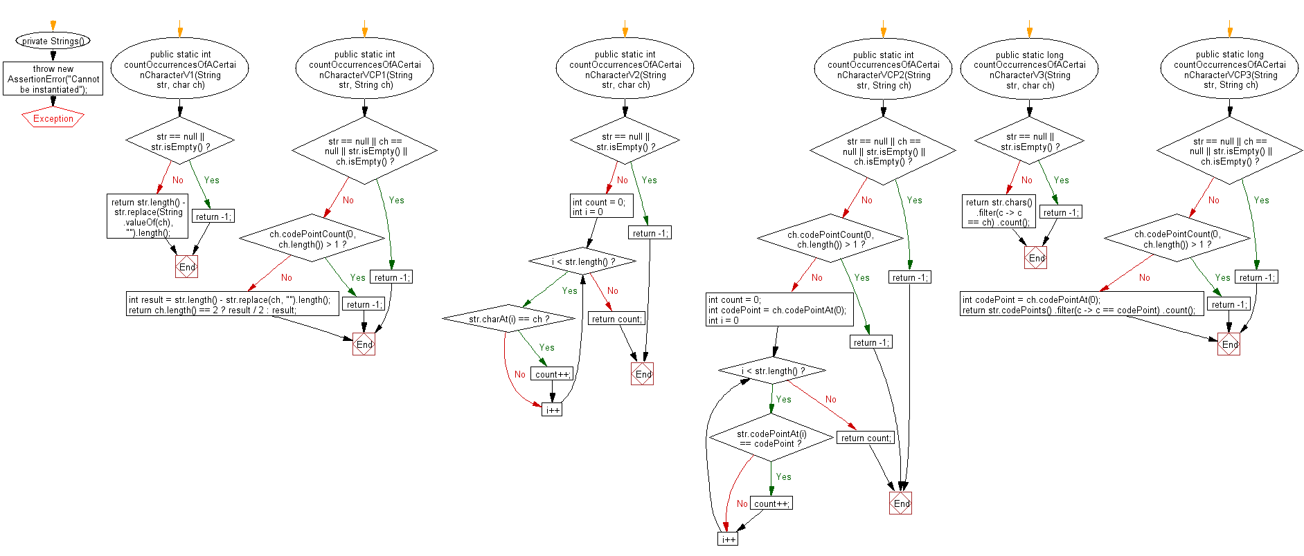 Flowchart: Java String Exercises - Count Occurrences Of Character