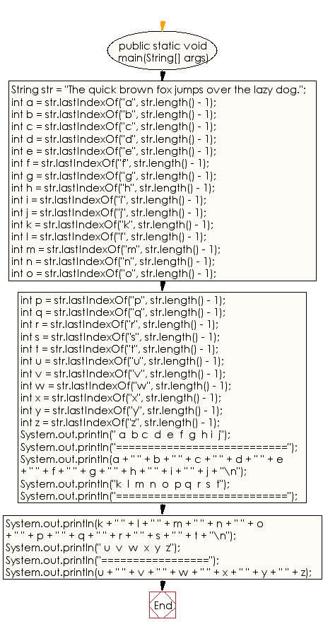 Flowchart: Java String  Exercises - Get the last index of a string within a string