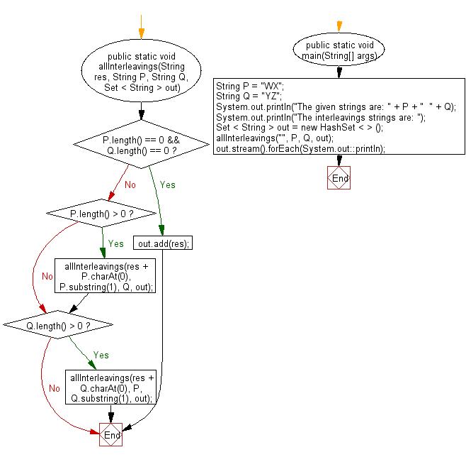 Flowchart: Java String Exercises - Find all interleavings of specified strings