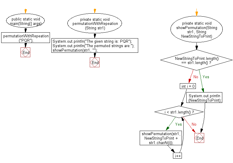 Flowchart: Java String Exercises - Print all permutations of a specified string with repetition