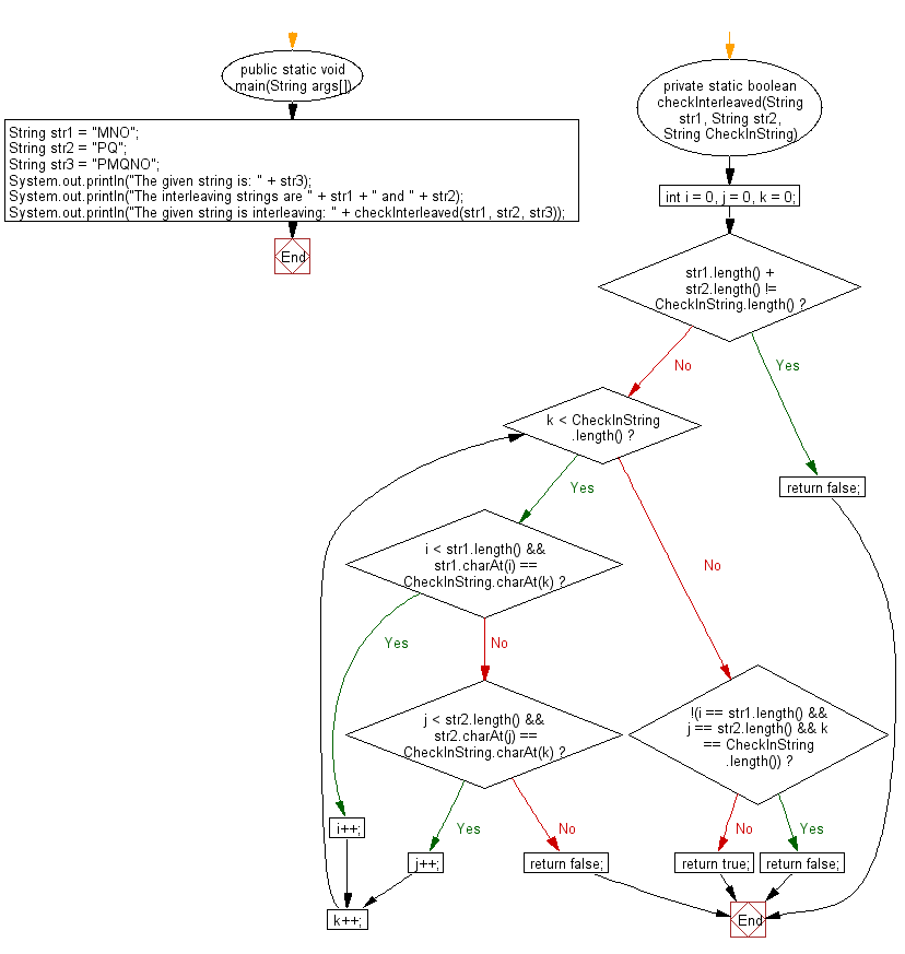 Flowchart: Java String Exercises - Check whether two strings are interliving of a specified string