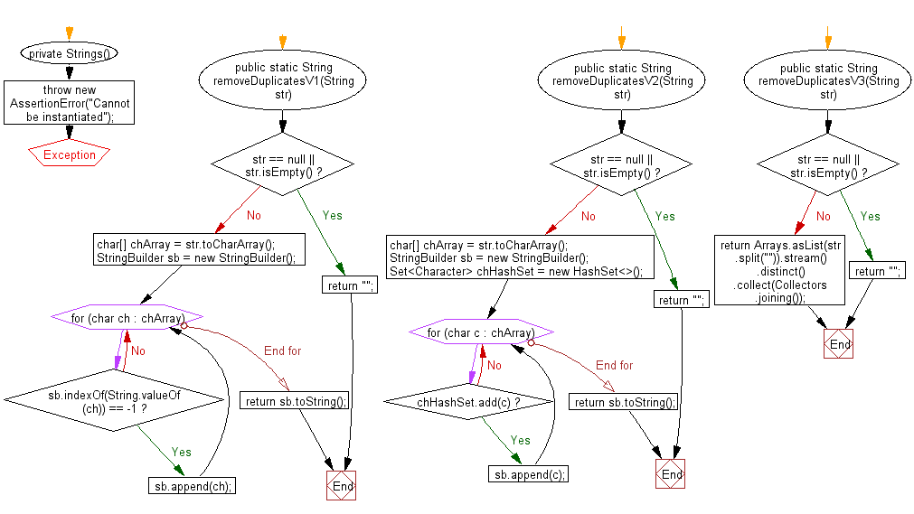 Flowchart: Java String Exercises - Remove duplicate characters