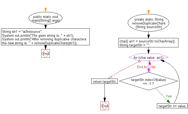 Flowchart: Java String Exercises - Print after removing duplicates from a given string