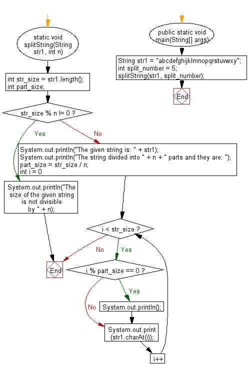 Flowchart: Java String Exercises - Divide a string in n equal parts