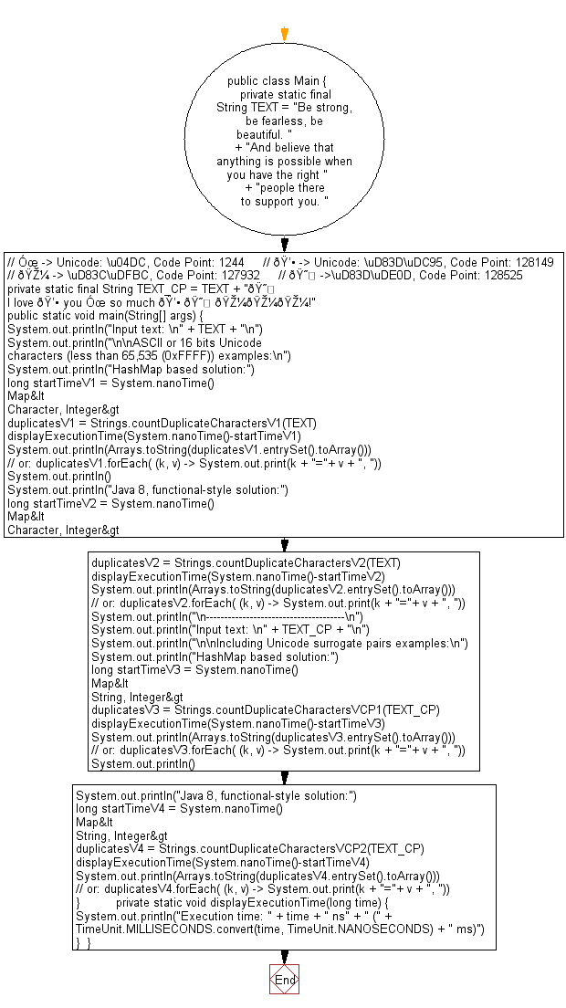 Flowchart: Java String Exercises - Remove duplicate characters from a given string presents in another given string