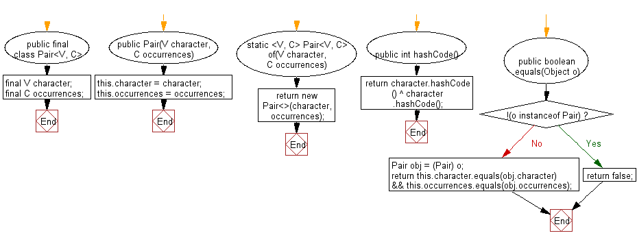 Flowchart: Java String Exercises - Find the character with the most appearances