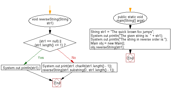 Flowchart: Java String  Exercises - Reverse a string using recursion