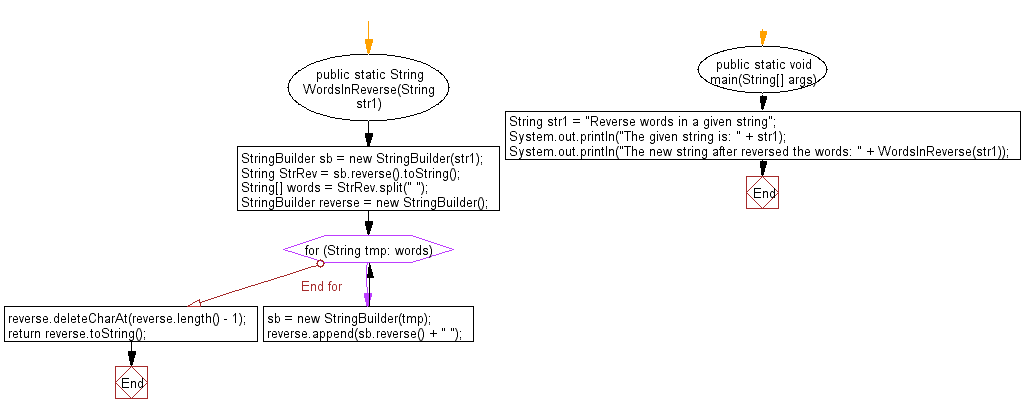 Flowchart: Java String Exercises - Reverse words in a given string