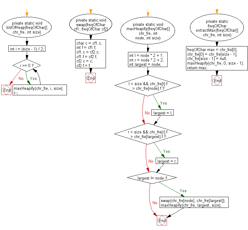 Flowchart: Java String Exercises - Rearrange a string so that all same characters become d distance away